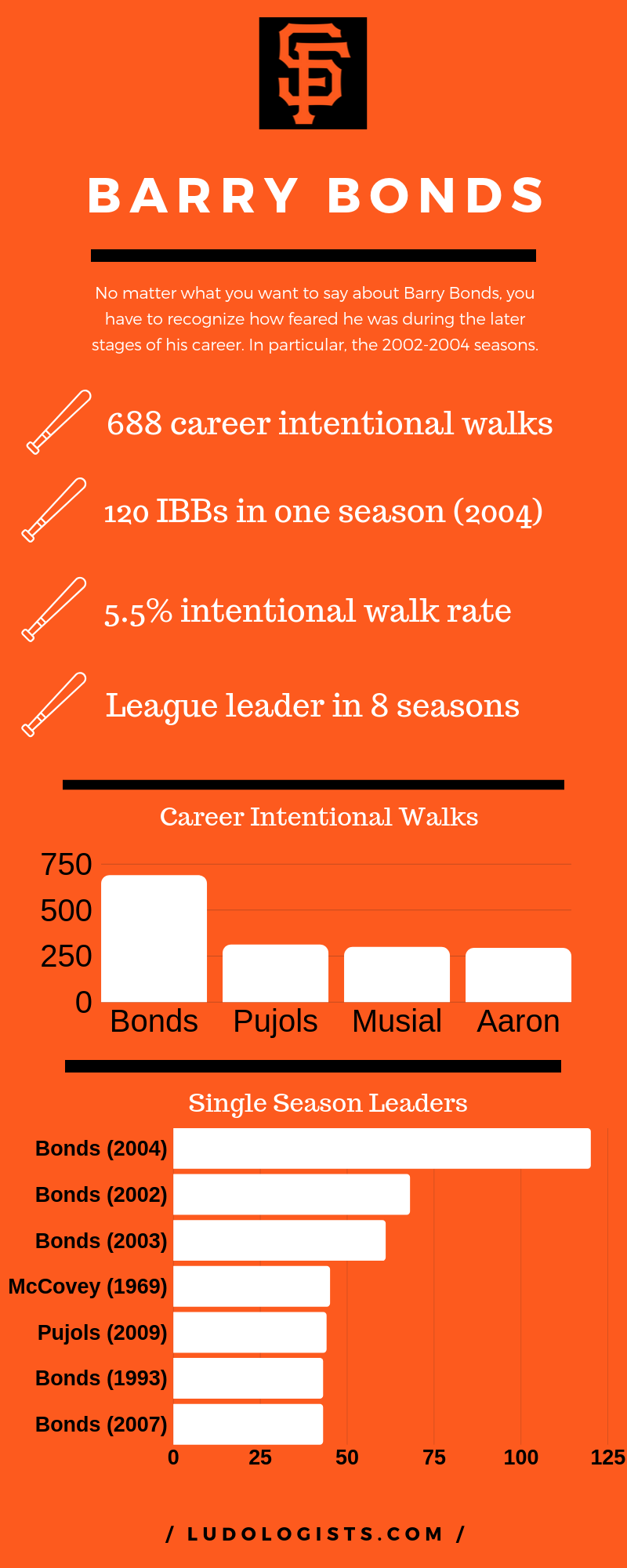 Barry Bonds Intentional Walks Infographic