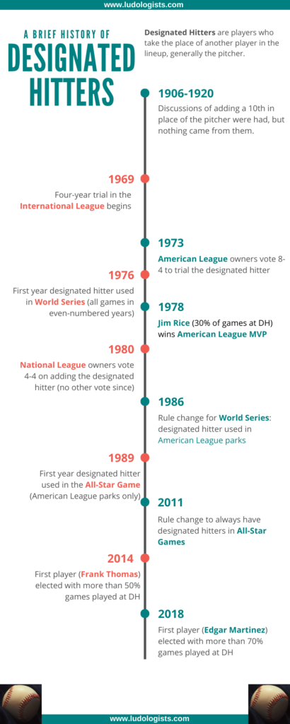 Timeline depicting key points in the history of the designated hitter