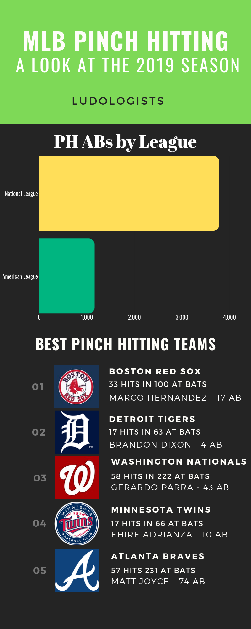 Infographic Summarizing Pinch Hitting Stats from 2019