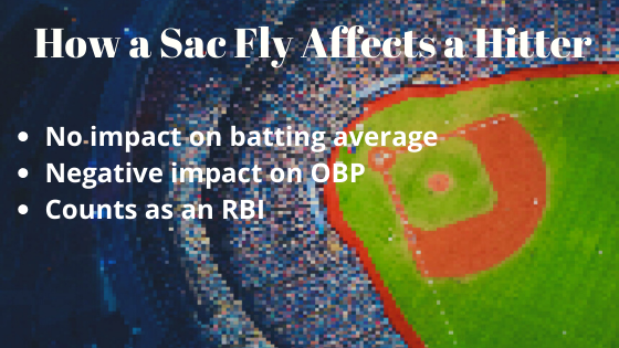 Graphic: How Does a Sacrifice Fly Affect a Hitter's Statistics?