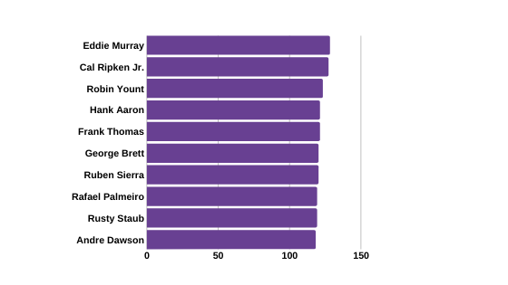 Graph of Career Leader in Sacrifice Fly